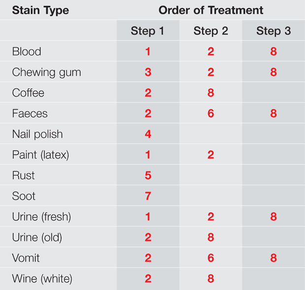 carpet_stain_cleaning